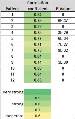 correlation between fresh and FFPE tissue samples